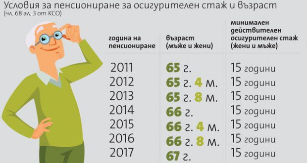 Ето ги най-новите условия за пенсиониране от тази година