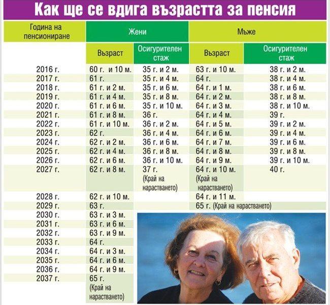 Какви са последните промени във възрастта за пенсиониране /таблица/ -  Властта